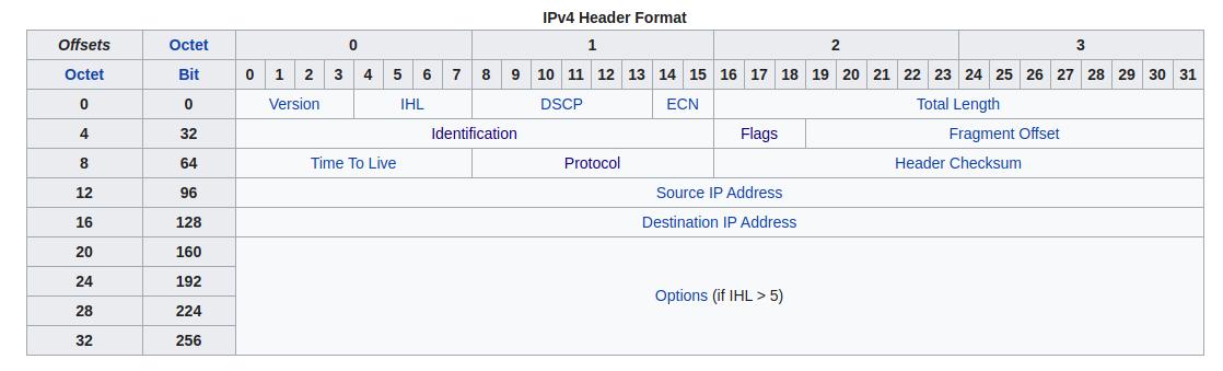 ipv4-hdr